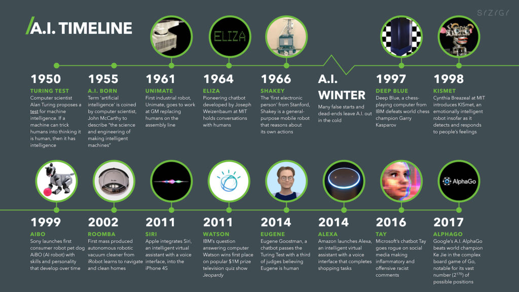 Artificial Intelligence Timeline Infographic